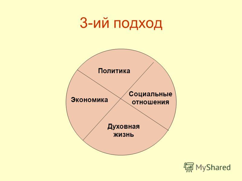 3-ий подход Политика Экономика Духовная жизнь Социальные отношения