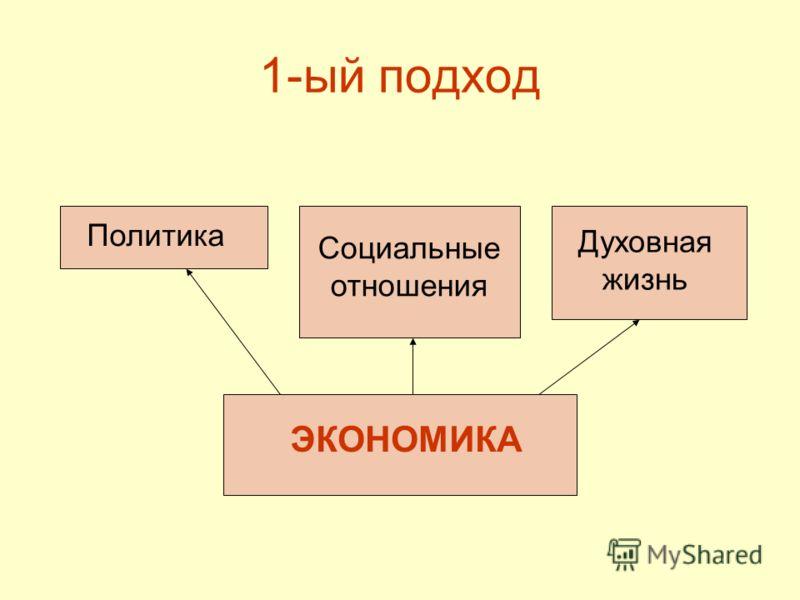 1-ый подход ЭКОНОМИКА Политика Социальные отношения Духовная жизнь