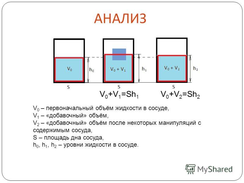 АНАЛИЗ V 0 – первоначальный объём жидкости в сосуде, V 1 – «добавочный» объём, V 2 – «добавочный» объём после некоторых манипуляций с содержимым сосуда, S – площадь дна сосуда, h 0, h 1, h 2 – уровни жидкости в сосуде. V 0 +V 1 =Sh 1 V 0 +V 2 =Sh 2