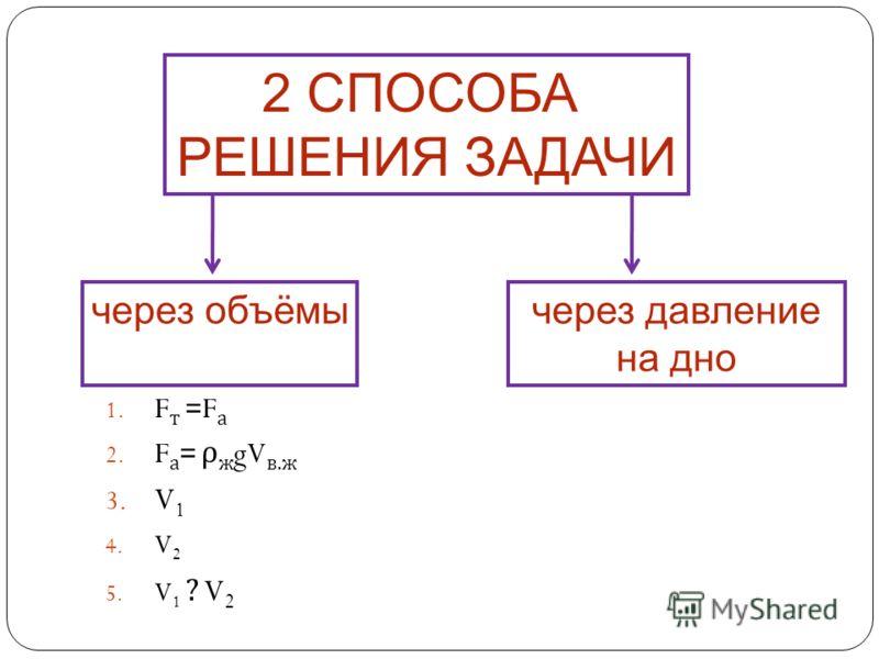 2 СПОСОБА РЕШЕНИЯ ЗАДАЧИ через объёмычерез давление на дно 1. F т = F а 2. F а = ρ ж gV в.ж 3. V 1 4. V 2 5. V 1 ? V 2