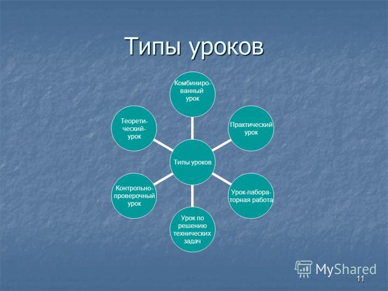 11 Типы уроков Комбиниро- ванный урок Практический урок Урок-лабора- торная работа Урок по решению технических задач Контрольно- проверочный урок Теорети- ческий- урок