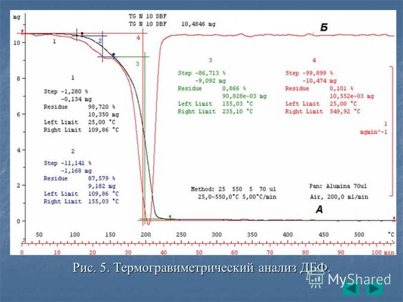 Рис. 5. Термогравиметрический анализ ДБФ.