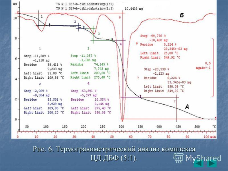 Рис. 6. Термогравиметрический анализ комплекса ЦД:ДБФ (5:1).