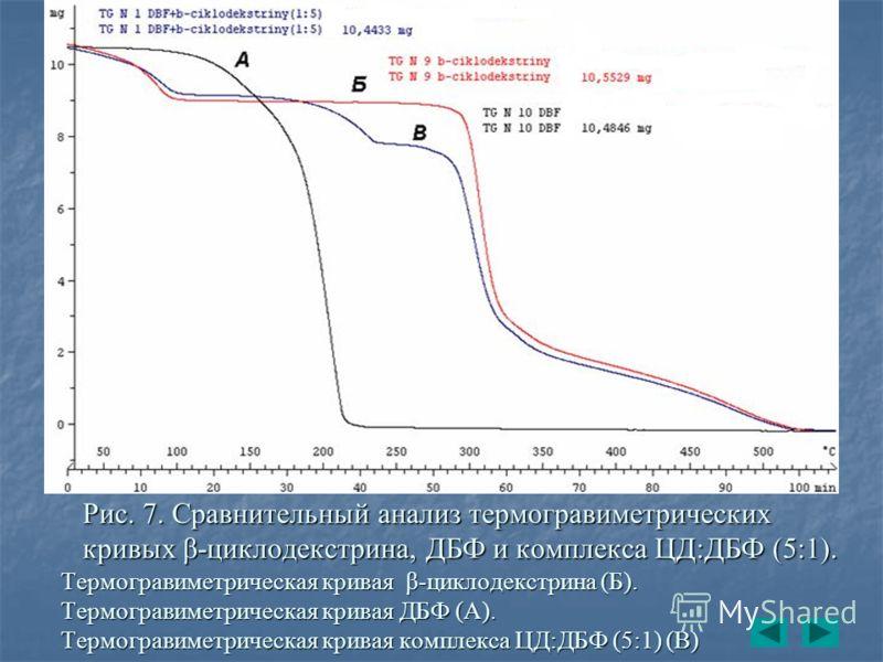 Рис. 7. Сравнительный анализ термогравиметрических кривых β-циклодекстрина, ДБФ и комплекса ЦД:ДБФ (5:1). Термогравиметрическая кривая β-циклодекстрина (Б). Термогравиметрическая кривая ДБФ (А). Термогравиметрическая кривая комплекса ЦД:ДБФ (5:1) (В)