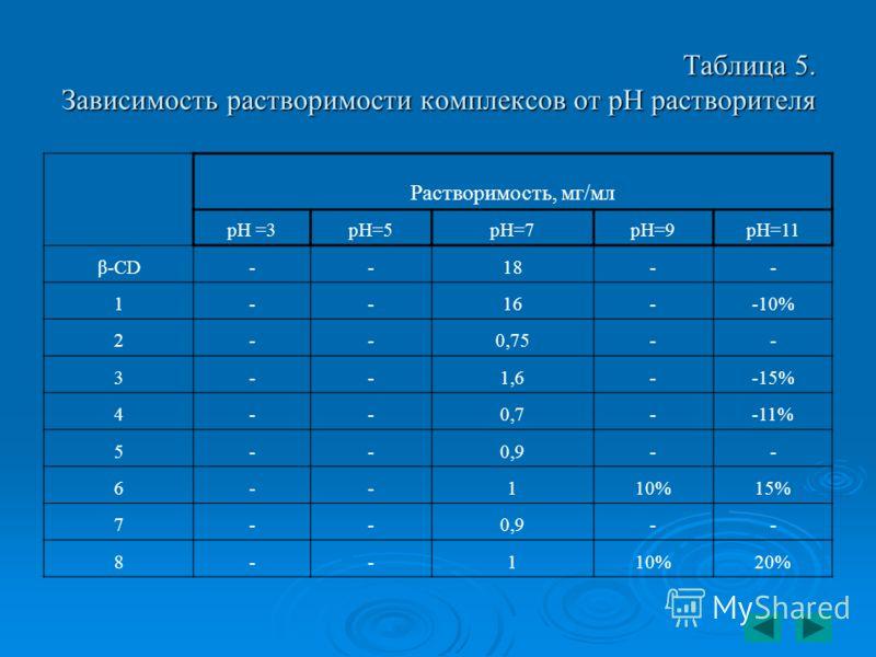 Таблица 5. Зависимость растворимости комплексов от pH растворителя Растворимость, мг/мл рН =3рН=5рН=7рН=9рН=11 β-СD--18-- 1--16--10% 2--0,75-- 3--1,6--15% 4--0,7--11% 5--0,9-- 6--110%15% 7--0,9-- 8--110%20%