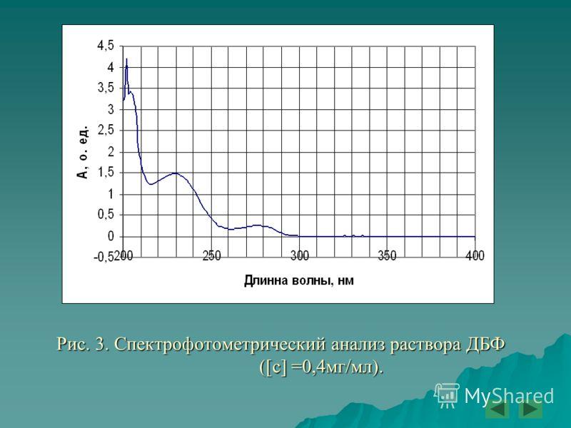 Рис. 3. Спектрофотометрический анализ раствора ДБФ ([с] =0,4мг/мл).