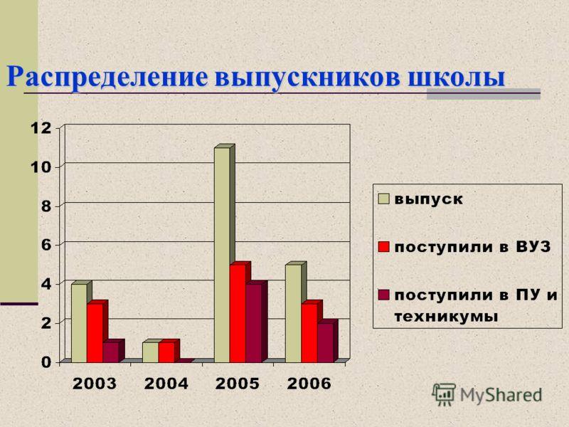 Распределение выпускников школы