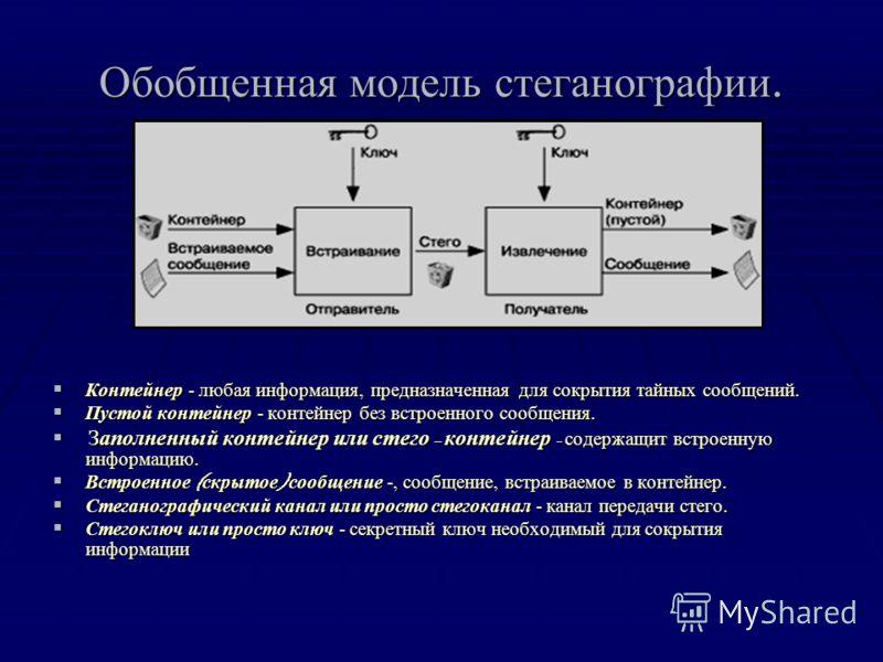 Обобщенная модель стеганографии. Контейнер - любая информация, предназначенная для сокрытия тайных сообщений. Контейнер - любая информация, предназначенная для сокрытия тайных сообщений. Пустой контейнер - контейнер без встроенного сообщения. Пустой
