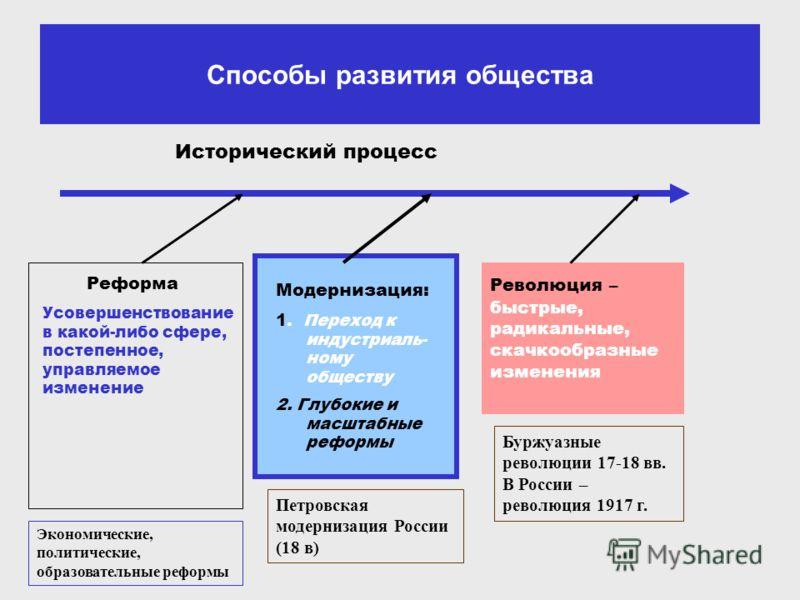 Способы развития общества Исторический процесс Реформа Модернизация: 1. Переход к индустриаль- ному обществу 2. Глубокие и масштабные реформы Усовершенствование в какой-либо сфере, постепенное, управляемое изменение Революция – быстрые, радикальные,