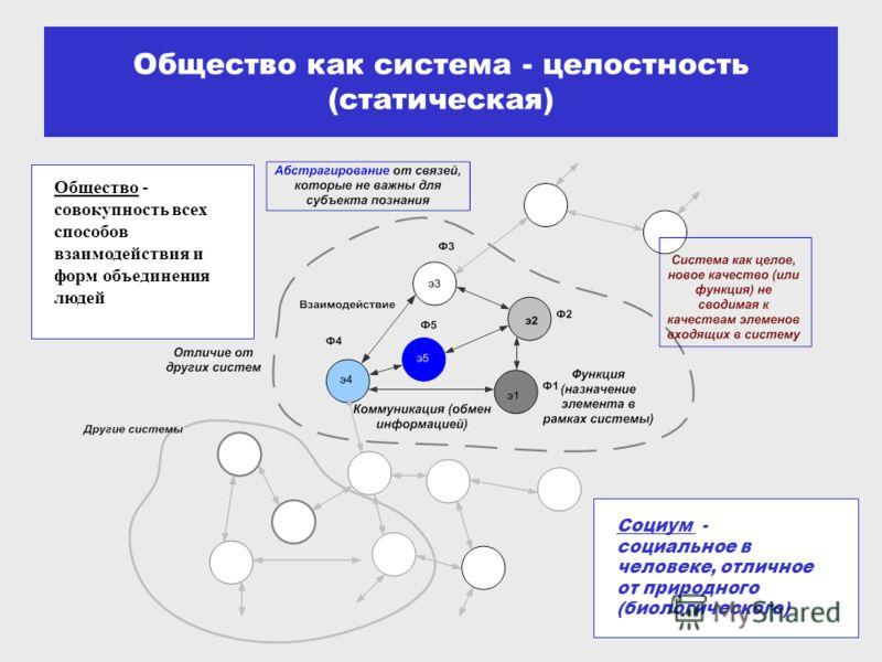 Общество как система - целостность (статическая) Социум - социальное в человеке, отличное от природного (биологического) Общество - совокупность всех способов взаимодействия и форм объединения людей