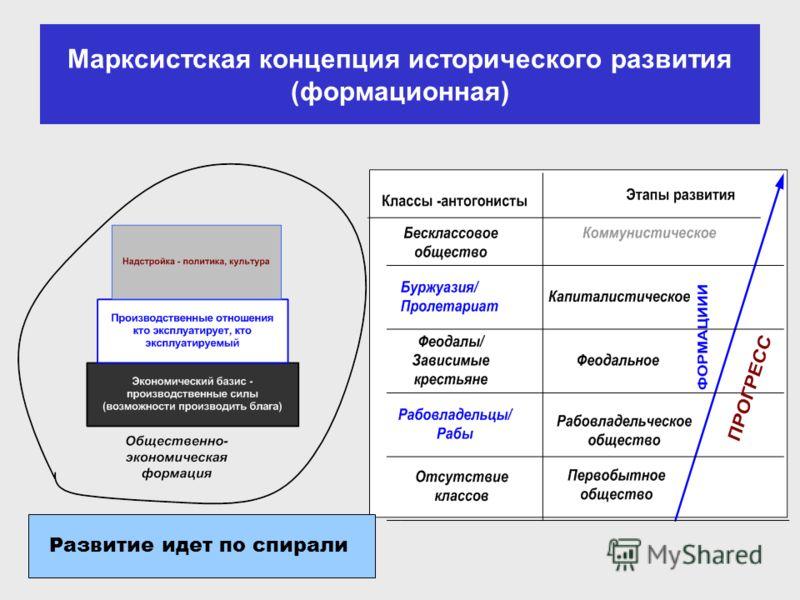 Марксистская концепция исторического развития (формационная) Развитие идет по спирали