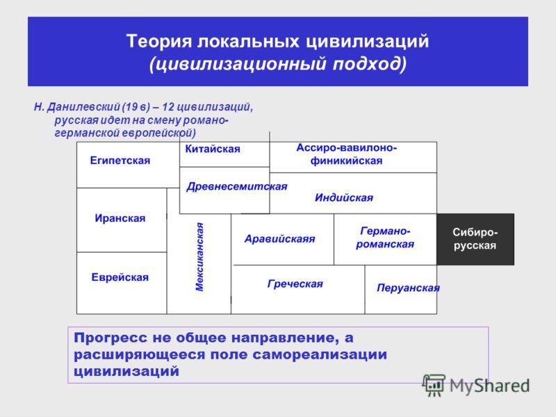Теория локальных цивилизаций (цивилизационный подход) Н. Данилевский (19 в) – 12 цивилизаций, русская идет на смену романо- германской европейской) Прогресс не общее направление, а расширяющееся поле самореализации цивилизаций