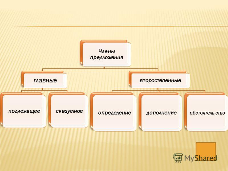 Члены предложения главные подлежащеесказуемое второстепенные определениедополнение обстоятель-ство