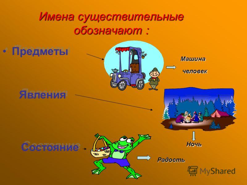 Имена существительные обозначают : Предметы Предметы Машина человек человек Явления Явления Ночь Состояние Состояние Радость