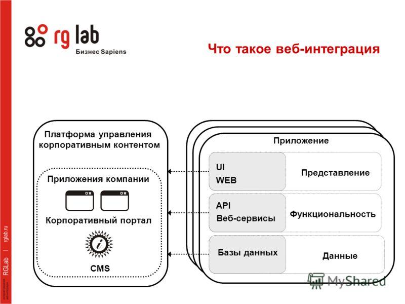 Что такое веб-интеграция Платформа управления корпоративным контентом Приложения компании Корпоративный портал CMS Представление UI WEB Функциональность API Веб-сервисы Данные Базы данных Приложение