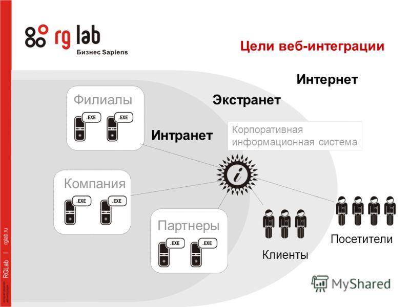 Цели веб-интеграции Экстранет Интранет Клиенты Корпоративная информационная система Посетители Интернет Филиалы Партнеры Компания
