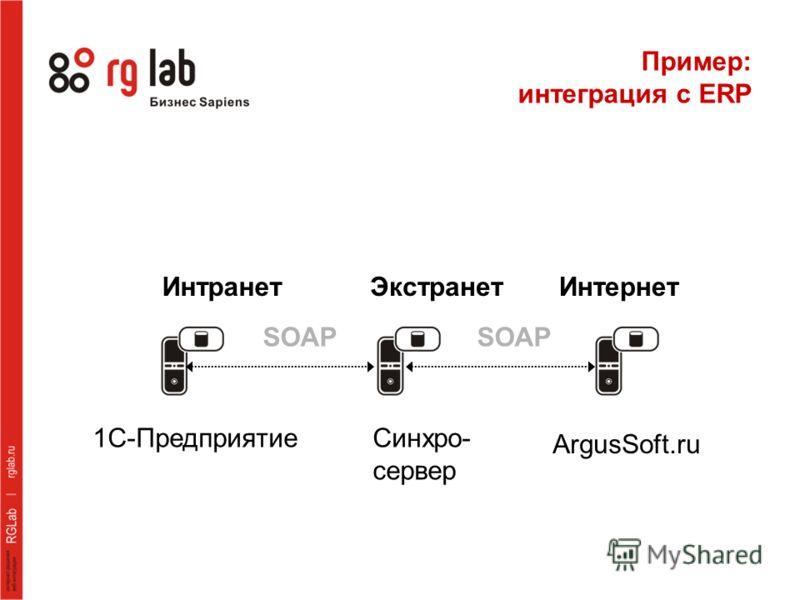 ЭкстранетИнтранетИнтернет 1С-ПредприятиеСинхро- сервер ArgusSoft.ru SOAP Пример: интеграция с ERP