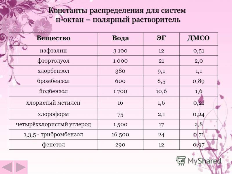 Константы распределения для систем н-октан – полярный растворитель ВеществоВодаЭГДМСО нафталин3 100120,51 фтортолуол1 000212,0 хлорбензол3809,11,1 бромбензол6008,50,89 йодбензол1 70010,61,6 хлористый метилен161,60,21 хлороформ752,10,24 четырёххлорист