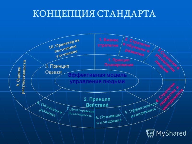 КОНЦЕПЦИЯ СТАНДАРТА Эффективная модель управления людьми 1. Принцип Планирования 2. Принцип Действий 3. Принцип Оценк и 1. Бизнес стратегия 2. Стратегия в обучении и развитии 4. Стратегия лидерства и менеджмента 3.Стратегия в управлении людьми 5. Эфф