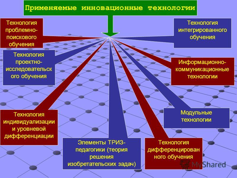 Технология проблемно- поискового обучения Технология проектно- исследовательск ого обучения Технология индивидуализации и уровневой дифференциации Элементы ТРИЗ- педагогики (теория решения изобретательских задач) Технология дифференцирован ного обуче