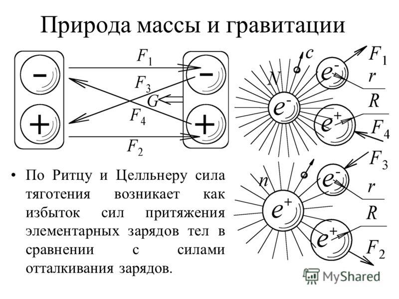 Природа массы и гравитации По Ритцу и Целльнеру сила тяготения возникает как избыток сил притяжения элементарных зарядов тел в сравнении с силами отталкивания зарядов.