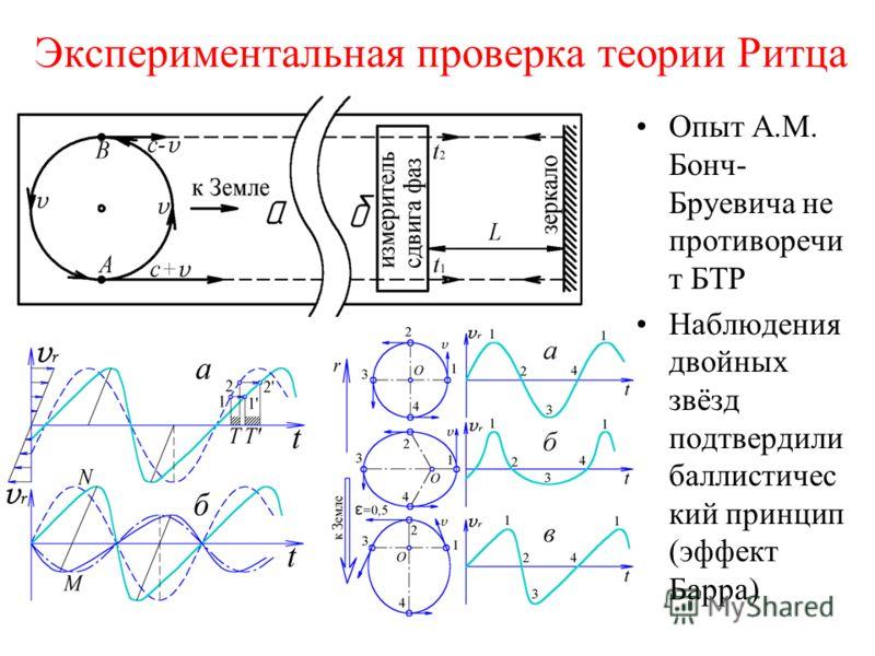 Экспериментальная проверка теории Ритца Опыт А.М. Бонч- Бруевича не противоречи т БТР Наблюдения двойных звёзд подтвердили баллистичес кий принцип (эффект Барра)