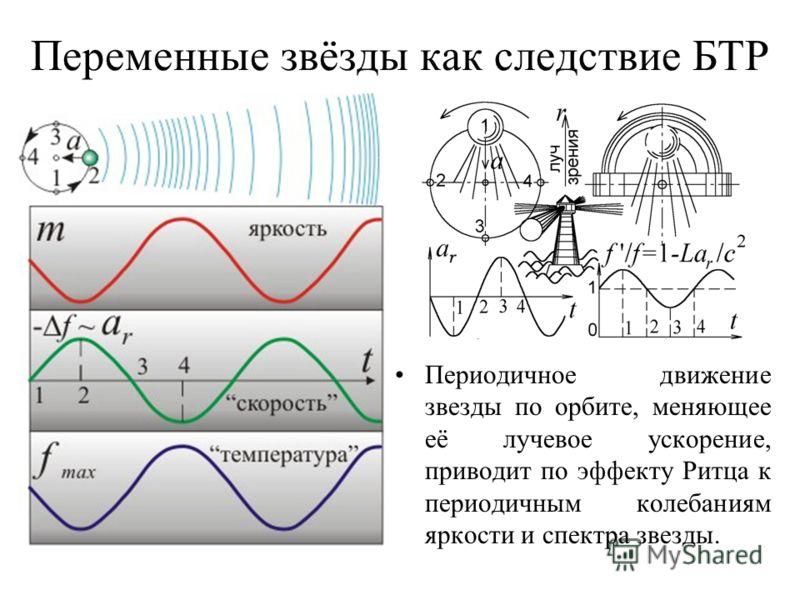 Переменные звёзды как следствие БТР Периодичное движение звезды по орбите, меняющее её лучевое ускорение, приводит по эффекту Ритца к периодичным колебаниям яркости и спектра звезды.