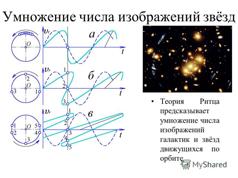 Умножение числа изображений звёзд Теория Ритца предсказывает умножение числа изображений галактик и звёзд движущихся по орбите