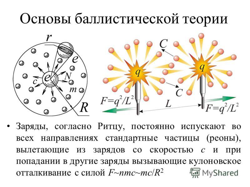 Основы баллистической теории Заряды, согласно Ритцу, постоянно испускают во всех направлениях стандартные частицы (реоны), вылетающие из зарядов со скоростью с и при попадании в другие заряды вызывающие кулоновское отталкивание с силой F~nmc~mc/R 2