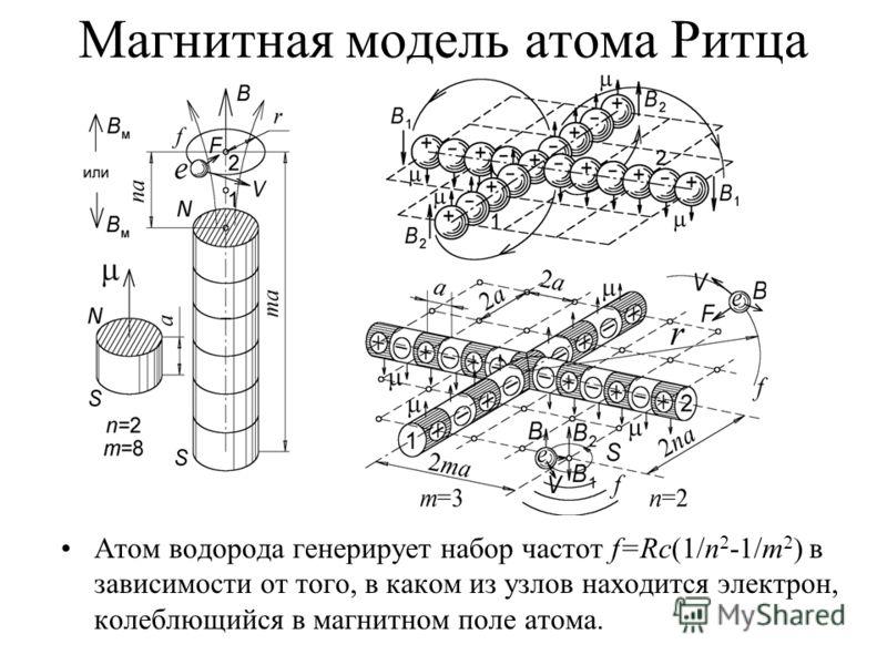 Магнитная модель атома Ритца Атом водорода генерирует набор частот f=Rc(1/n 2 -1/m 2 ) в зависимости от того, в каком из узлов находится электрон, колеблющийся в магнитном поле атома.