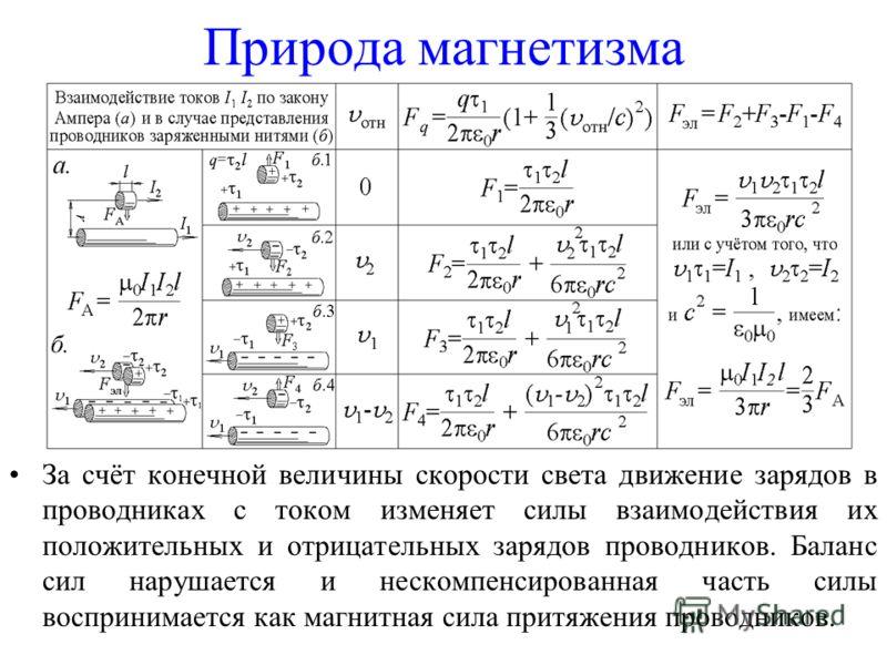Природа магнетизма За счёт конечной величины скорости света движение зарядов в проводниках с током изменяет силы взаимодействия их положительных и отрицательных зарядов проводников. Баланс сил нарушается и нескомпенсированная часть силы воспринимаетс