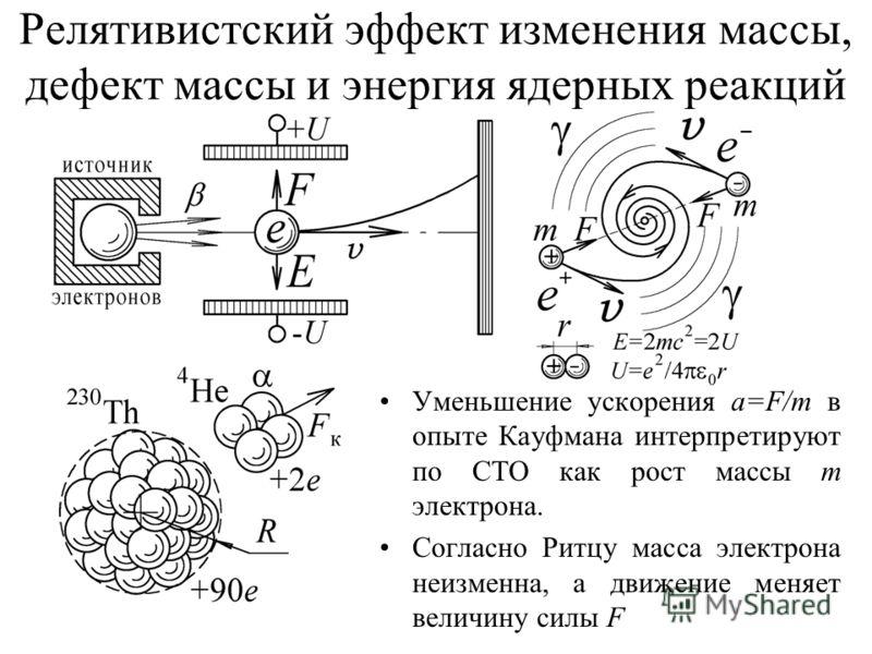 Релятивистский эффект изменения массы, дефект массы и энергия ядерных реакций Уменьшение ускорения a=F/m в опыте Кауфмана интерпретируют по СТО как рост массы m электрона. Согласно Ритцу масса электрона неизменна, а движение меняет величину силы F