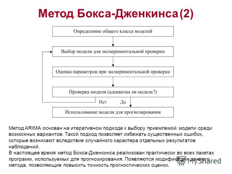 Метод Бокса-Дженкинса (2) Метод ARIMA основан на итеративном подходе к выбору приемлемой модели среди возможных вариантов. Такой подход позволяет избежать существенных ошибок, которые возникают вследствие случайного характера отдельных результатов на