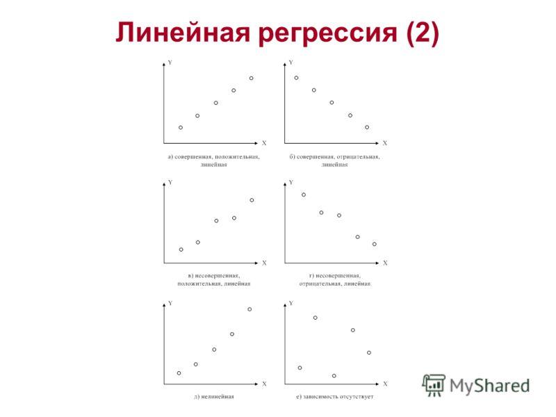 Линейная регрессия (2)