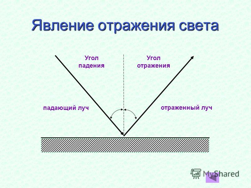 Явление отражения света Угол падения Угол отражения падающий луч отраженный луч