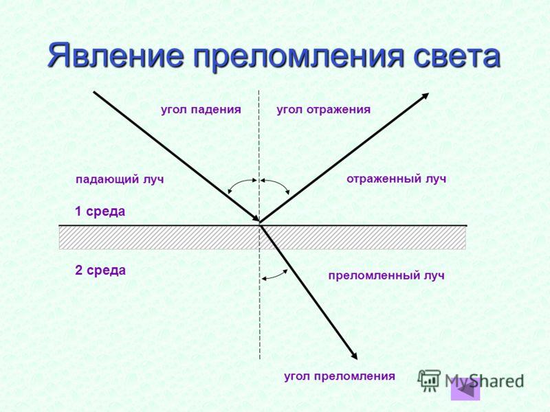 Явление преломления света угол преломления угол паденияугол отражения падающий луч отраженный луч преломленный луч 1 среда 2 среда