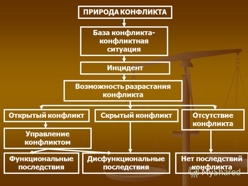 Природа конфликта база конфликта