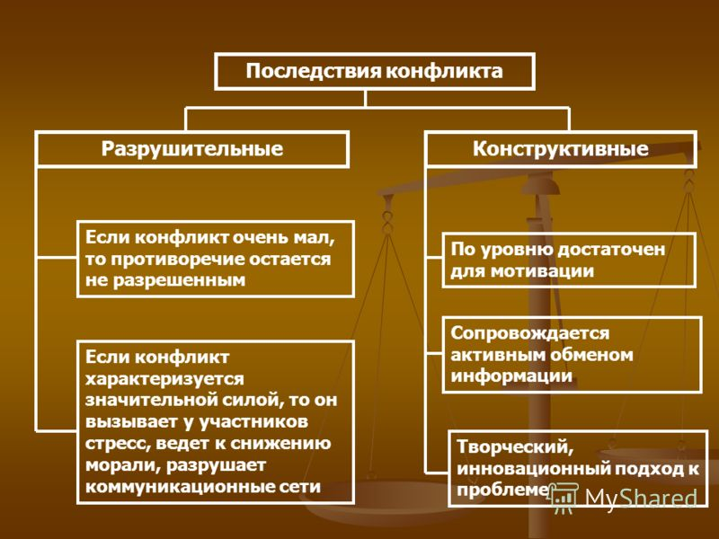 Конфликты в организациях шпаргалка
