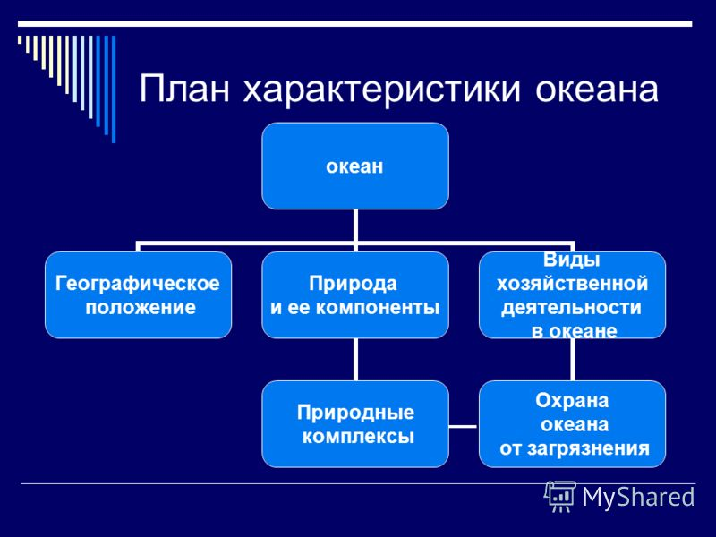 План характеристики океана