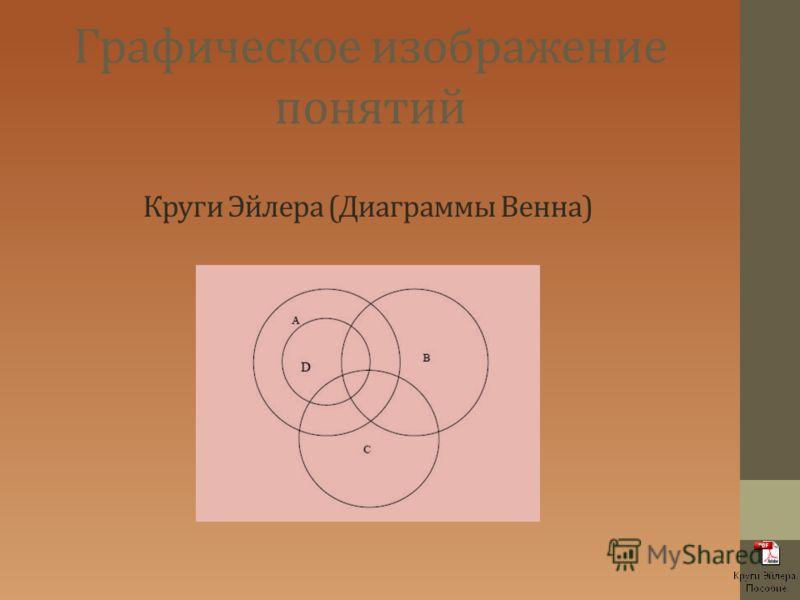 Графическое изображение понятий Круги Эйлера (Диаграммы Венна)