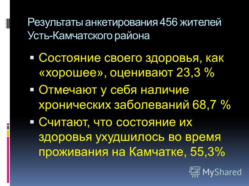 Результаты анкетирования 456 жителей Усть-Камчатского района Состояние своего здоровья, как «хорошее», оценивают 23,3 % Отмечают у себя наличие хронических заболеваний 68,7 % Считают, что состояние их здоровья ухудшилось во время проживания на Камчат