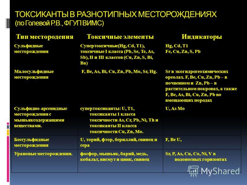 ТОКСИКАНТЫ В РАЗНОТИПНЫХ МЕСТОРОЖДЕНИЯХ (по Голевой Р.В., ФГУП ВИМС) Тип местороденияТоксичные элементыИндикаторы Сульфидные месторождения Супертоксичные(Hg, Cd, T1), токсичные I класса (Pb, Se, Te, As, Sb), II и III классов (Cu, Zn, S, Bi, Ba) Hg, C