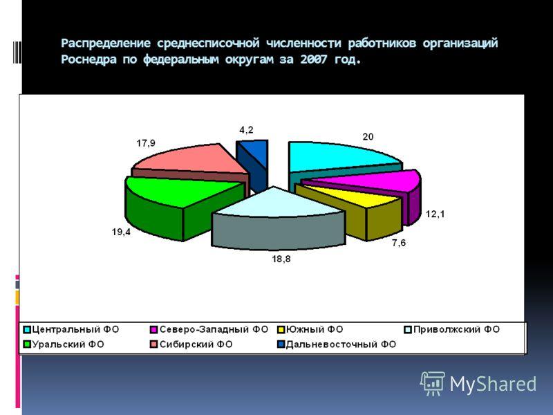 Распределение среднесписочной численности работников организаций Роснедра по федеральным округам за 2007 год.