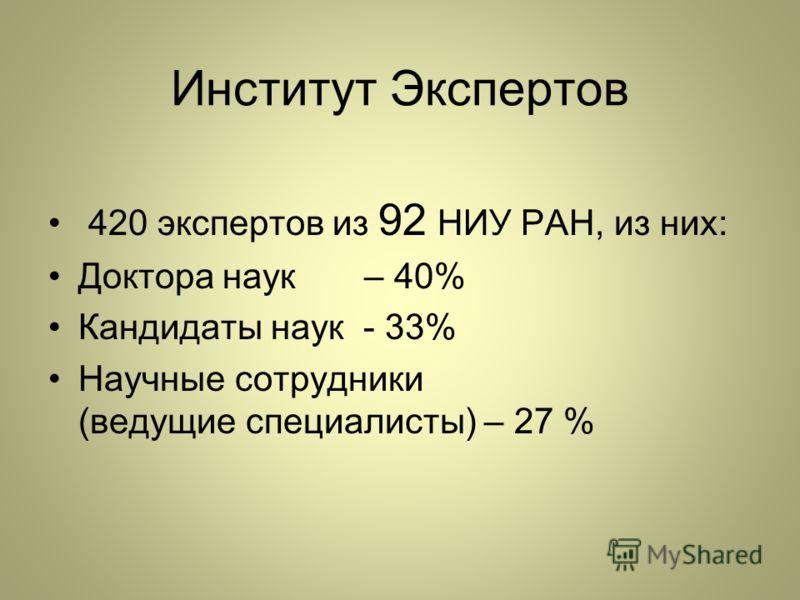 Институт Экспертов 420 экспертов из 92 НИУ РАН, из них: Доктора наук – 40% Кандидаты наук - 33% Научные сотрудники (ведущие специалисты) – 27 %