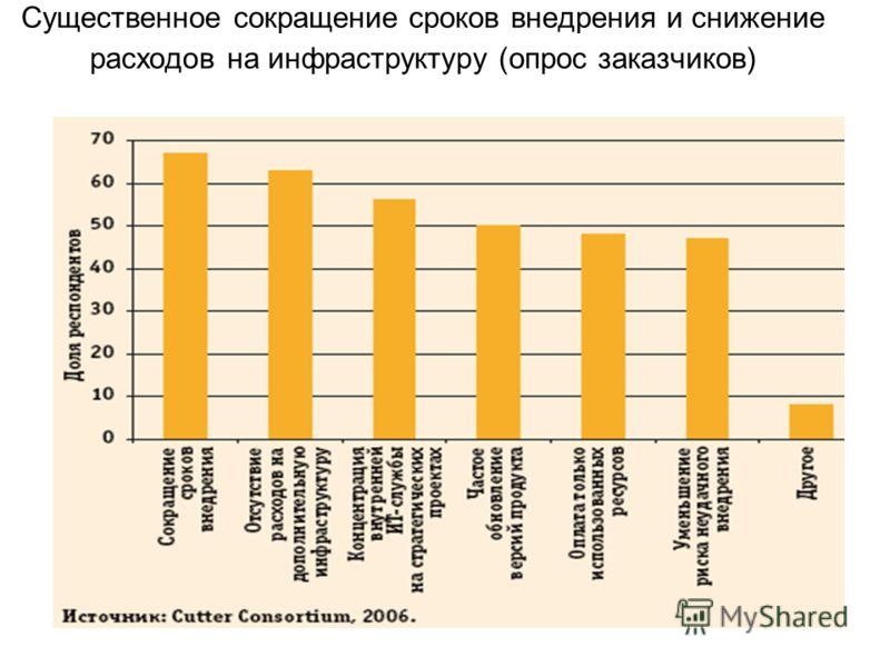 Существенное сокращение сроков внедрения и снижение расходов на инфраструктуру (опрос заказчиков)