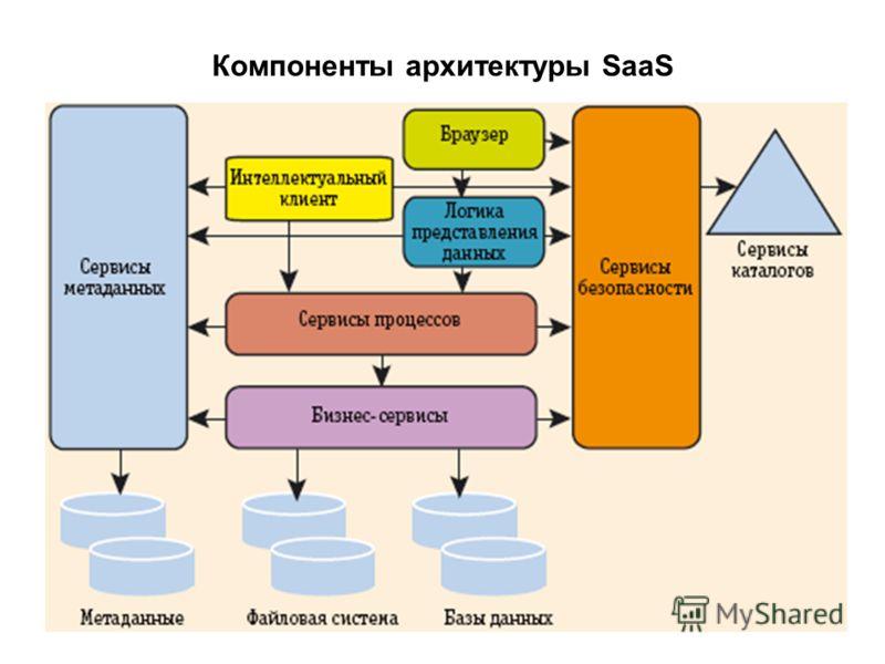 Компоненты архитектуры SaaS