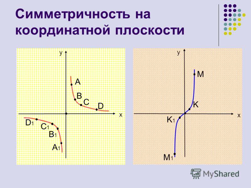 Симметричность на координатной плоскости y y x x A B C D A1A1 B1B1 C1C1 D1D1 M K K1K1 M1M1