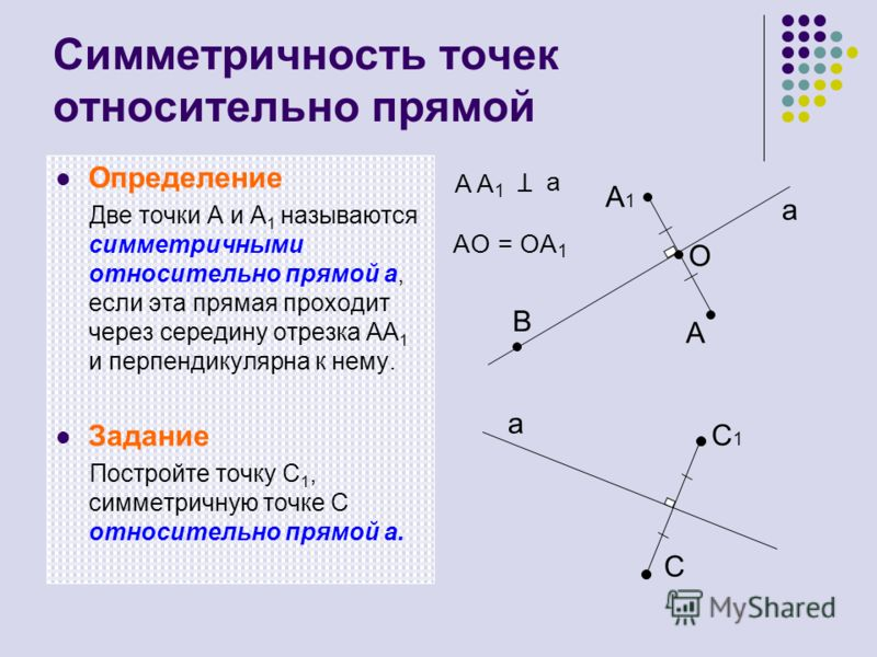 Симметричность точек относительно прямой Определение Две точки А и А 1 называются симметричными относительно прямой а, если эта прямая проходит через середину отрезка АА 1 и перпендикулярна к нему. Задание Постройте точку C 1, симметричную точке C от