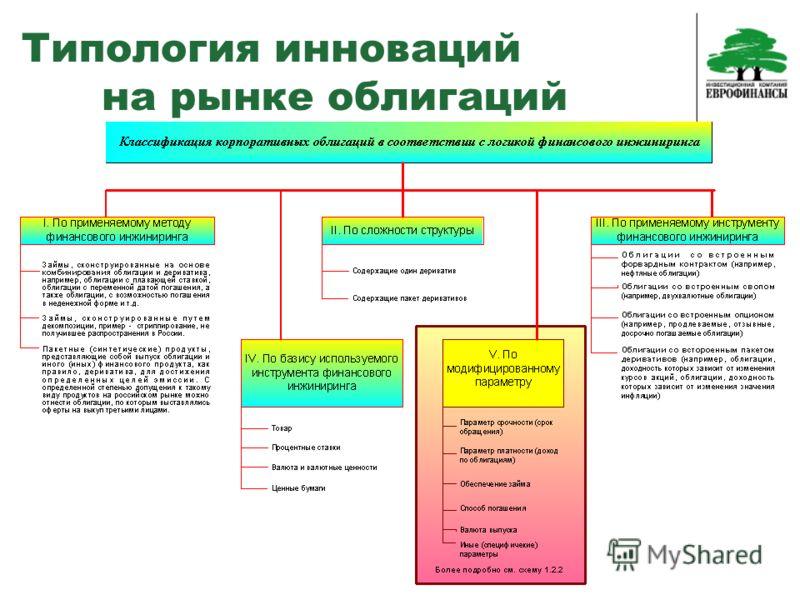 Типология инноваций на рынке облигаций