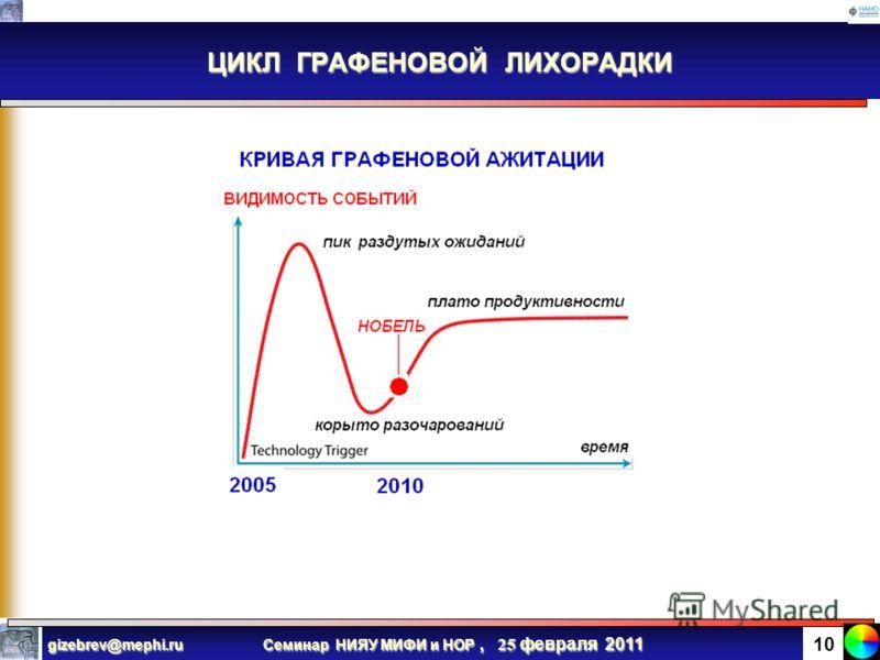 Семинар НИЯУ МИФИ и НОР, 25 февраля 2011 gizebrev@mephi.ru 9 ГРАФЕН: Почему это интересно с практической точки зрения? - Интенсивные факторы (например, подвижность) при миниатюризации не улучшаются, а ухудшаются! - Кремниевая КМОП технология до сих п